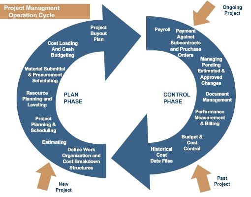 project-control-system-chart